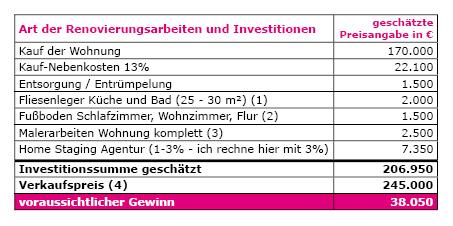 Fix und Flip Beispielrechnung Wohnung in Mannheim